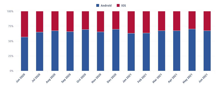 Statistika Android vs. iOS