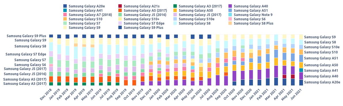 Modely Samsung